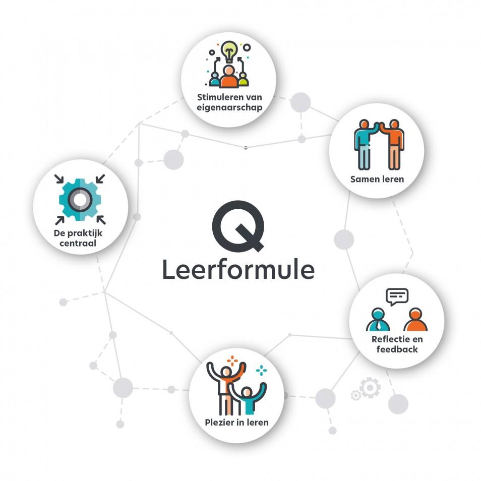 Q-Leerformule van Q-Academie: onze visie op leren & ontwikkelen in de zorg