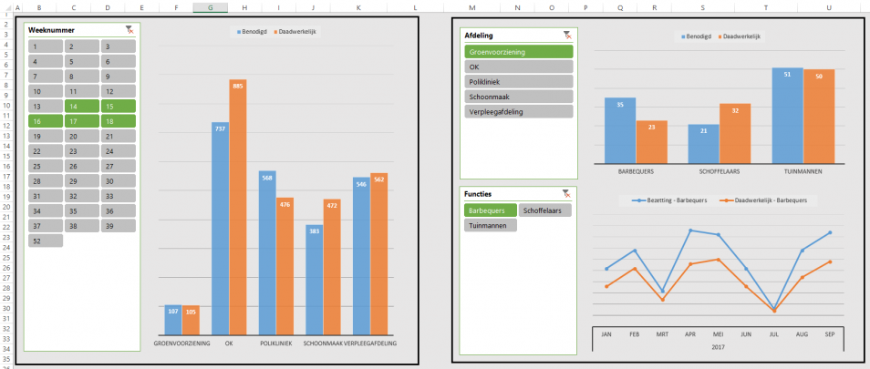 Dashboards in Excel maken