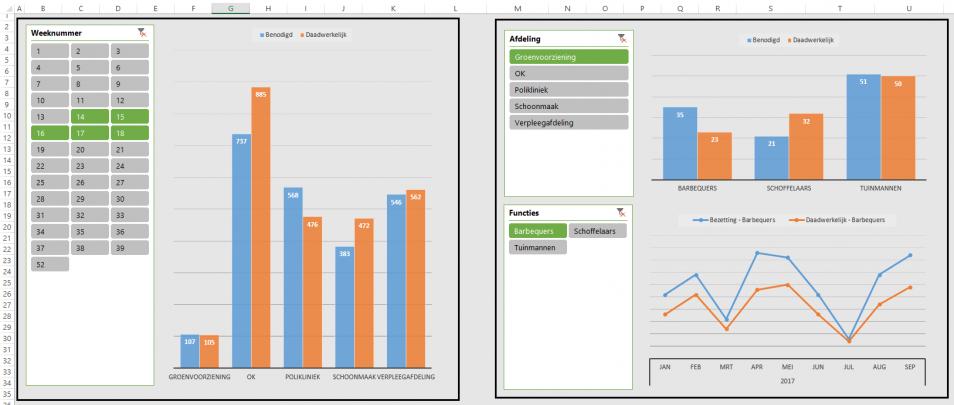 Dashboards in Excel voor de zorg